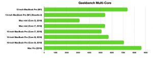 The M1 shows fine form in Geekbench's multi-core test.