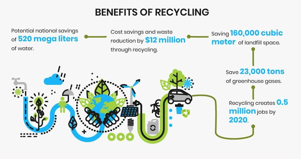 Business's E-Waste